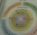 尼崎市都市計画マスタープランの素案