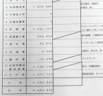 尼崎市議会の26年度政務活動費収支報告書