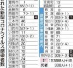 【2021年1月18日付】尼崎市新型コロナウイルス感染症の状況について