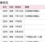 7月12日に尼崎市の新たな感染者が発表されました