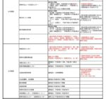 尼崎市の「新型コロナウイルス感染症まん延防止等重点措置」