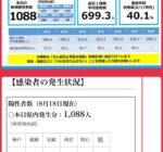兵庫県も尼崎市も昨日に続いて過去最高の新規感染者数