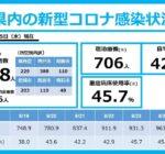 2021年8月25日(水)尼崎市の新型コロナウイルス感染状況